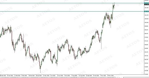 DXY(Monthly Chart)