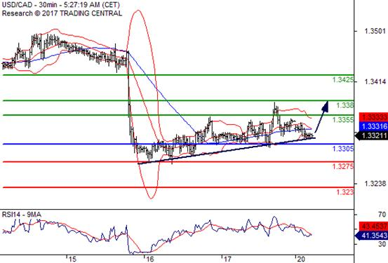 交易策略:在 1.3305 之上,看涨,目标价位为 1.3355 ,然后为 1.3380 。