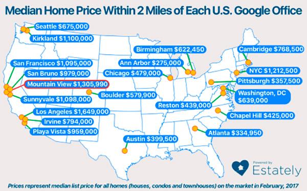 谷歌在全美办公地点附近两英里内的房价:总部所在地山景城的房价是最高的,达到了130万美元。
