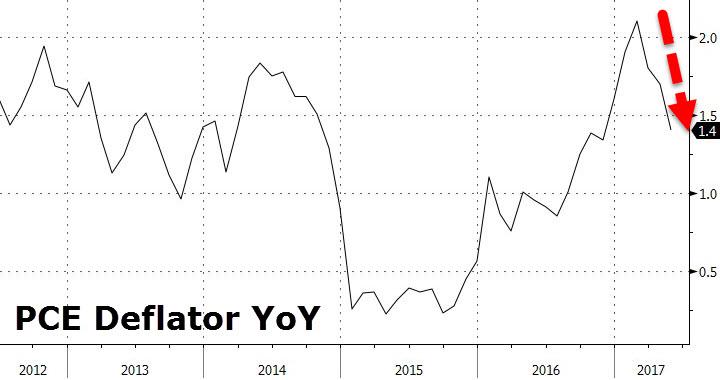 美国5月个人支出温和上扬经济扩张速度虽然缓慢但稳步上升