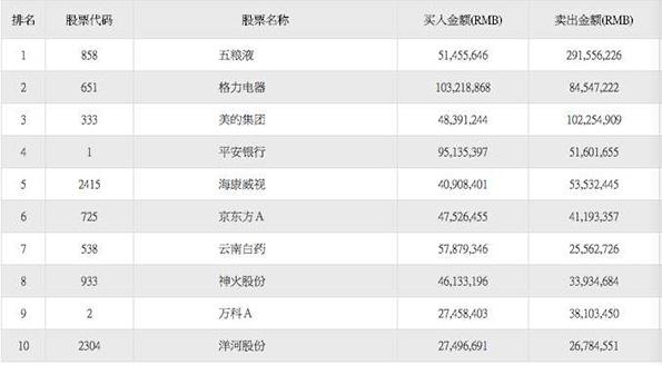沪市港股通的十大成交活跃股中,只有腾讯控股(00700.HK)和美图公司(01357.HK)是资金净流入。