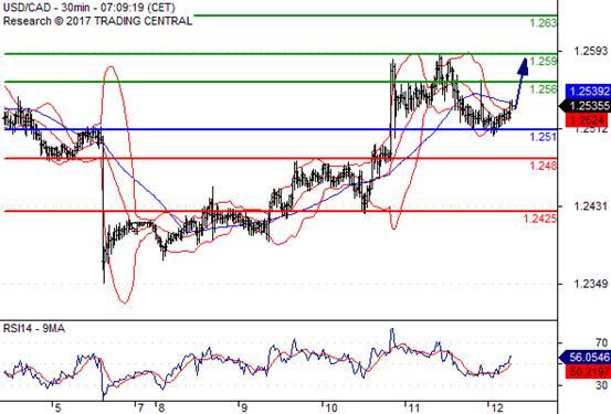 标准外汇:欧央行兑货币政策发表偏鹰言论 美元再次失守