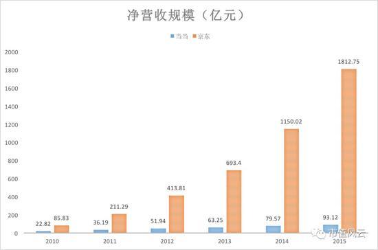 注:数据由京东和当当财报整理