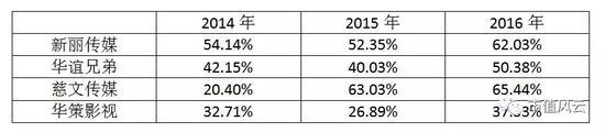 其二:利润大部分来自于政府补助:公司2014年、2015年及2016年的政府补助为5,369.80万元、4,019.85万元和3,514.65万元,占当年利润总额的比例分别为30.59%、25.36%和16.85%。