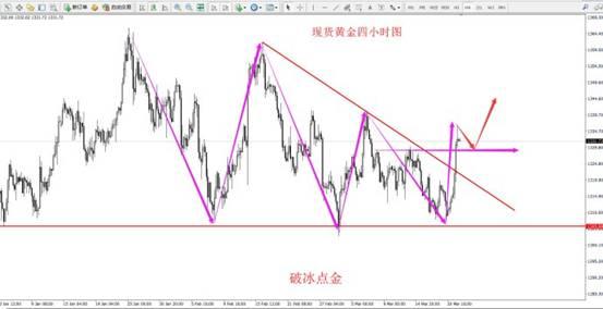 破冰点金:加息预期兑现黄金一路多大胜原油多头趋势将延续