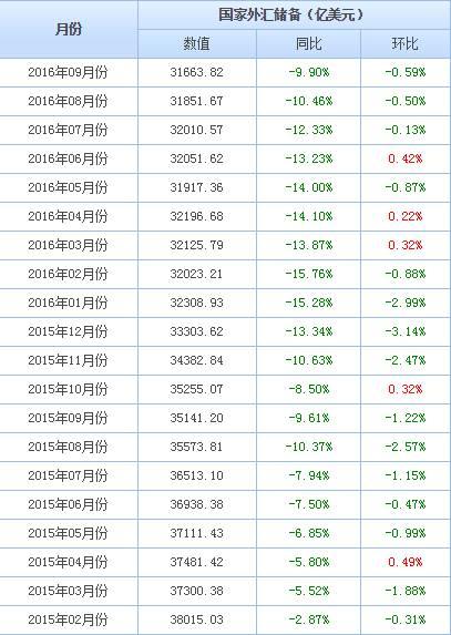 (2015-2016几乎每个月外储都在下跌)
