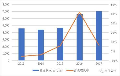 追溯到2016年,公司完成对King的收购。King当年贡献收入约19.9亿美元,直接导致总营业收入暴涨。但如果剔除king贡献的收入部分,动视暴雪2016年营业收入则为46.2亿美元,与2015年相比反而下降0.5亿元。如此看来,动视暴雪在2016年的实际经营情况并不乐观。