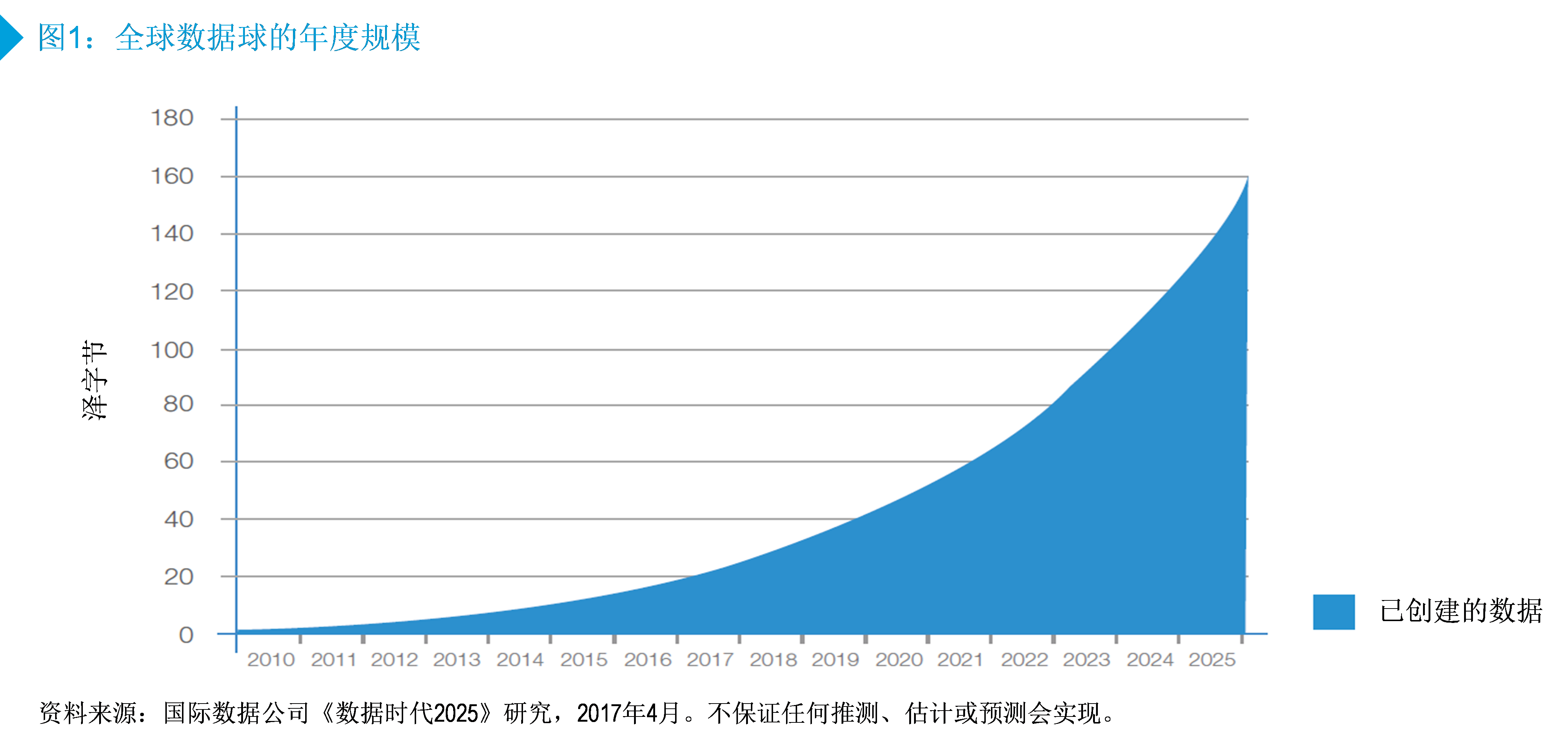 数据:新时代的石油