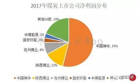 值得着重的是中国神华以占比28%的生意业务收好贡献了整个煤炭上市公司净收好总和的54%,一家公司贡献了整个走业一多半的净收好,秒杀其他30家公司,走业荟萃度已特意高。