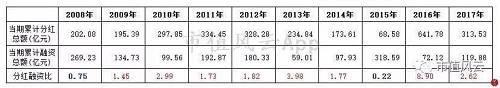 (来源:Choice 当期累计融资总额包括非公开发走股份和IPO融资金额)