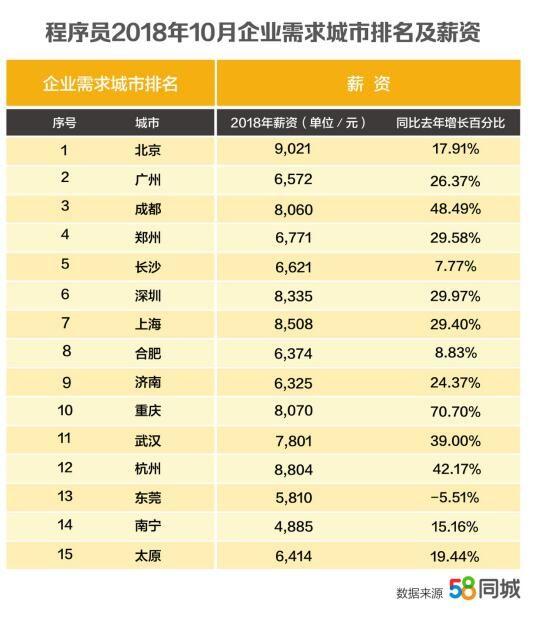 58同城发布2018双十一热门行业大数据