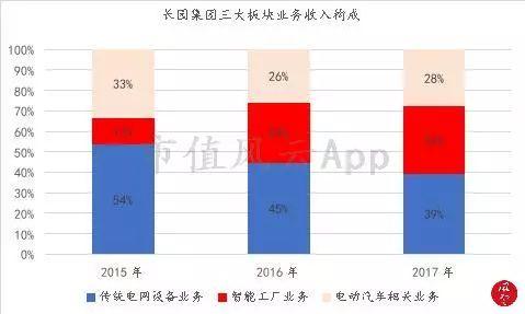 但,在2018年上半年,在长园集团主要控股子公司中,湖南中锂业绩折本垫底,长园和鹰业绩排名倒数第二,利润为1699万。