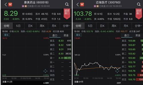 银行、保险等金融股今天也表现不佳,工农中建四大行均跌近2%,招商银行跌2.5%,中国平安已连跌12日。钢铁、有色等周期股表现低迷,沙钢股份跌停。