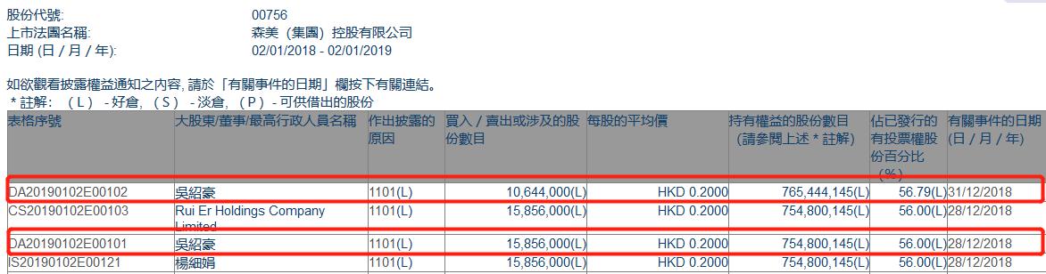 添减持森美控股(00756.HK)获执董吴绍豪添持2650万股