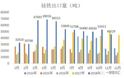 据海关数据统计,2018年11月硅铁出口量为45529.066吨,较10月出口量缩短7383.59吨。2018年1-11月总出口量为571583.233吨,同比增补20.66万。展望12月出口量维持4.5万吨旁边。