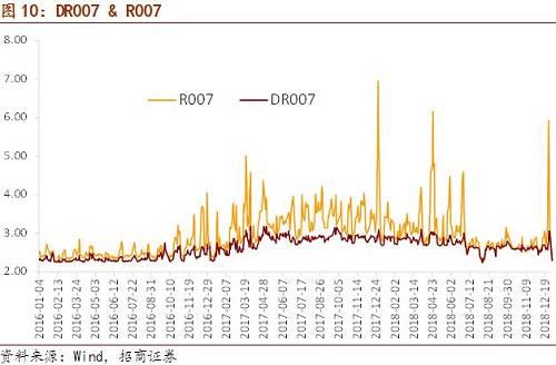 1月4日中国10年国债利率收于3.1513%,相较12月28日下行8bp,短端收益率下行幅度更大,导致期限利差进一步走扩7bp至70bp。