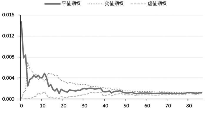 图为Gamma的期限结构