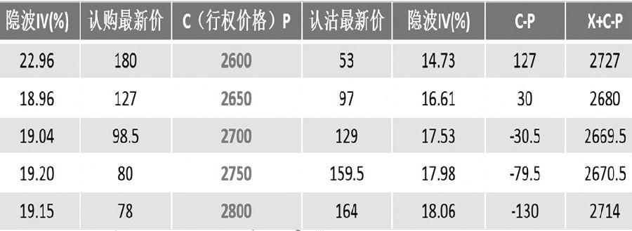 表为M1905期权合约盘中行情数据