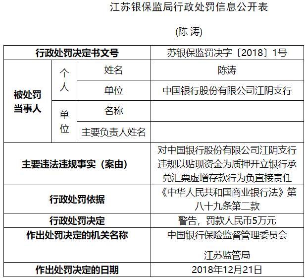 中国银行江阴支行违法虚增存款 支行行长遭银监