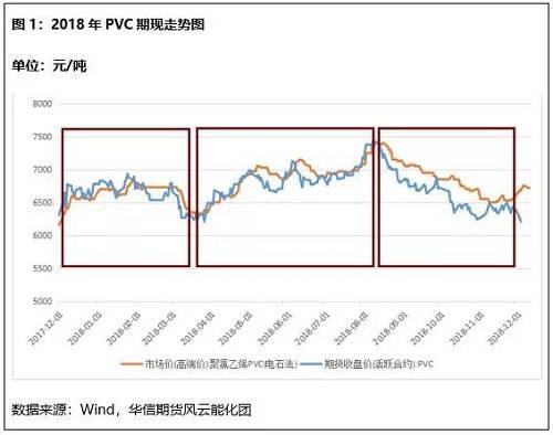 2018年PVC整体走势前期上涨后期回落。期货价最高价触及7525元/吨,最低价6145元/吨,年初开盘价6650元/吨,当前收盘价6625元/吨,年K线收十字星。行情走势大体与2017年类似,产业周期规律比较明显。