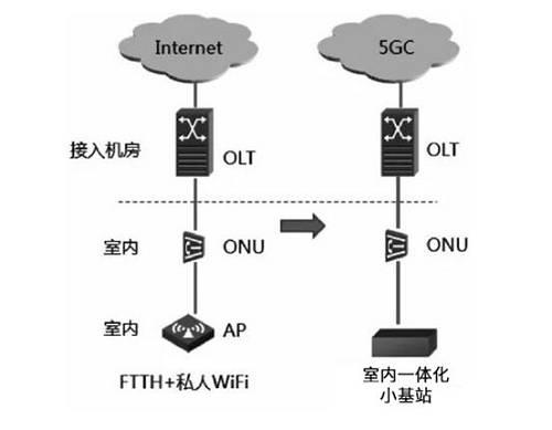 WiFi网络几乎支持所有的智能手持设备和物联网设备,在具有低移动性的室内仍有适用空间,未来改造时刻考虑采用内置WiFi模块的小基站产品,从而实现5G和WiFi共存,但是设备采购成本将会增加。运营商所属WiFi网络若原来未使用Cat 6A类网络,则室内部分需重新布线。目前,4GPP R16版本的标准仍在制定当中,新技术和室内覆盖的新产品也层出不穷,未来5G和WiFi也会长期共存,5G时代不同室内场景下采用何种覆盖方式将会是下一步需要重点研究的课题。