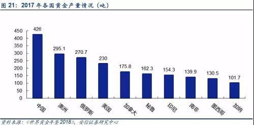 從這張圖上可以清晰看出,中國是2017年全球第一大黃金生產國,澳洲和俄羅斯緊隨其後。