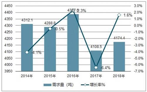【圖】2014-2018年全球黃金需求及增速預測