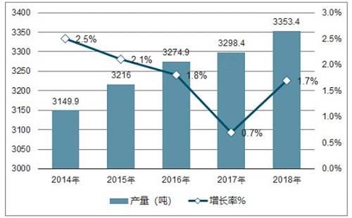 【圖】2014-2018年全球黃金產量及預測