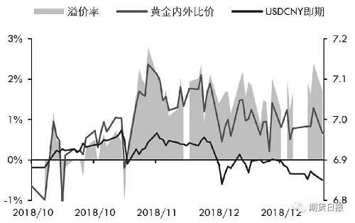 其實與歐美大國相比,中國的黃金儲備量並不高。 由於黃金是不升息資產,在外匯儲備的增值管理方面,黃金的優勢並不明顯,所以也無法成為外匯儲備配置的主要選擇。