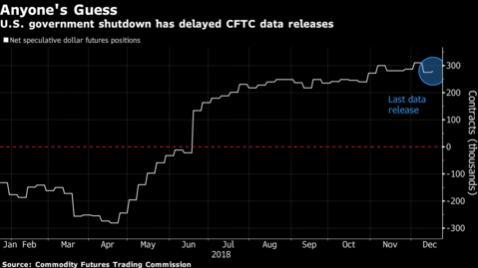 """无奈!CFTC数据停发 令交易员研判市场时只能""""另辟蹊径""""+Price Markets"""