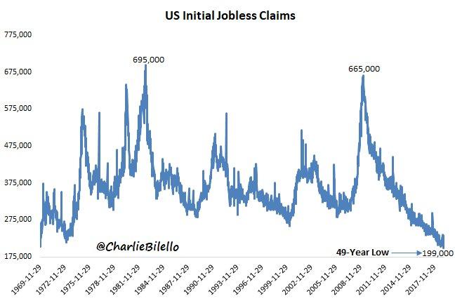 初请数据显示美就业市场保持强劲库德洛预言1月非农惊艳