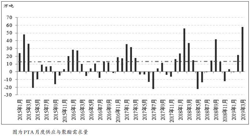 PTA期价自1月开始反弹,主要原因一方面是下游织造厂春节前备货热情不断升温,导致聚酯厂库存压力大幅缓解;另一方面是在部分装置检修或重启的推迟下,PTA市场的累库预期迟迟难以兑现。因此,PTA期价在1月中下旬出现强势上涨,市场交投氛围持续高涨,PTA多空分歧较大。从供需面来看,春节前低库存的现实支撑期价上涨,但是春节后累库的预期又将拖累期价。