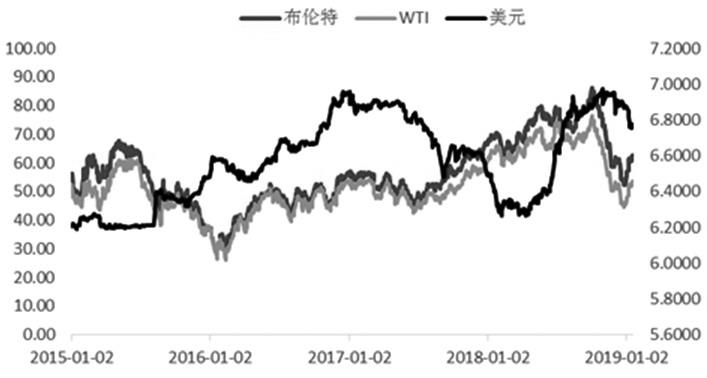 图为美元与国外油价的改动