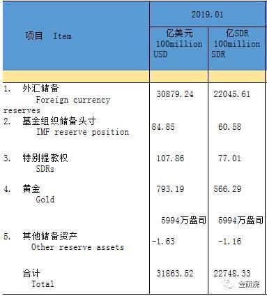 數據來源:國家外匯管理局