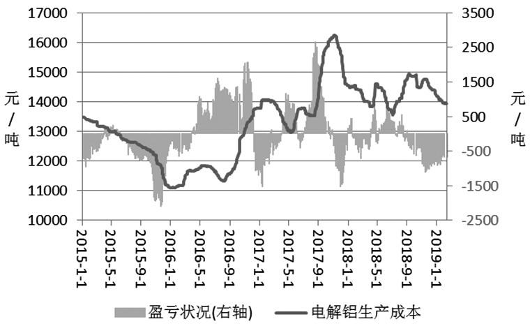 综上所述,原材料价格的下跌将令电解铝生产成本继续下跌,成本端的支撑或逐步减弱,库存明显增加,下游需求并未回暖,也将对铝价造成压力。预计沪铝短期承压运行。建议关注开工旺季来临时下游需求的表现情况。