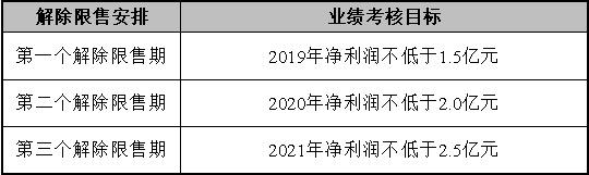 【荣正D475 首期公告客户】唐德影视2019年限制性股票激励计划简析