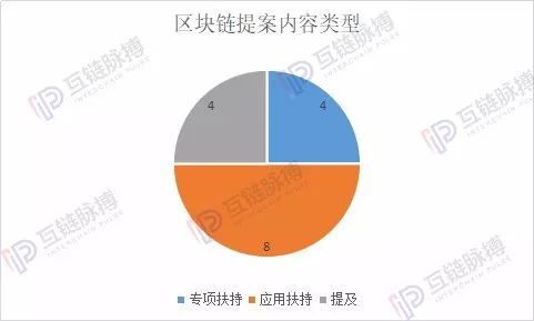 2019地方两会更加关注区块链:6地方政府报告涉及 15地方代表提案www.17gameya.com