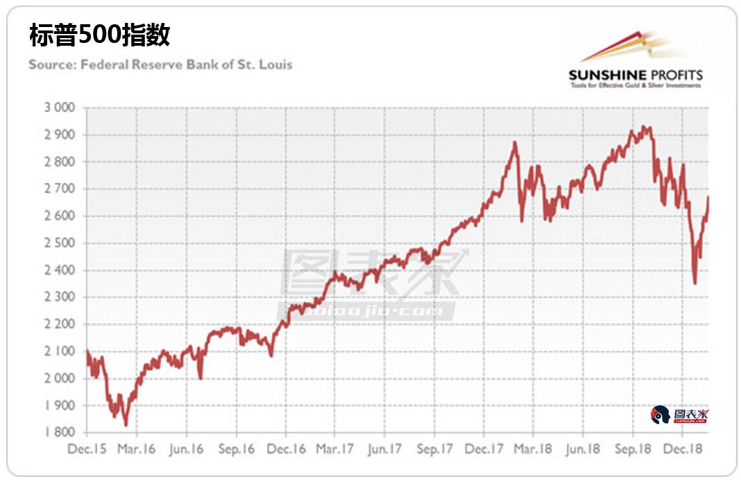 其次,在2015年和2016年交接之際,標普500指數大幅下行,2015年12月至2016年2月下跌約11%。