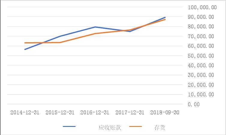 判断应收账可和存货增长和理性的指标是周转天数,东方通信的应收账款和存货周转天数都连年同步增加。