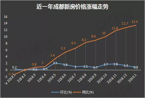 成都新房房价比起去年同期已经上涨了13.4%,二手房同比去年上涨6.1%,数据来源于国家统计局