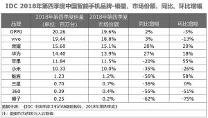 三星、小米、苹果位居手机行业平均售价涨幅前三