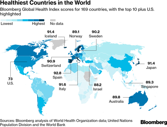 新浪美股讯 北京时间25日消息,最新公布的彭博2019年最健康国家指数显示,西班牙超过意大利,成为全球最健康国家,中国排名第52位。