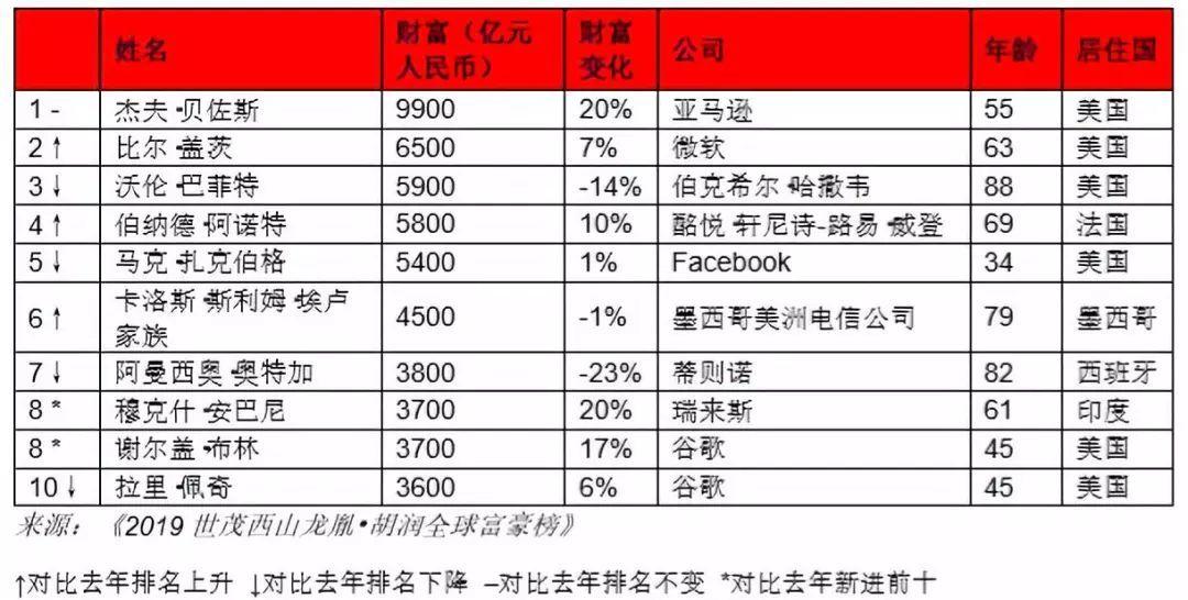 胡润富豪榜:马云成全球华人首富,世界首富竟是他!