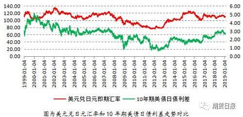 从汇率交易策略来看,未来美元兑欧元汇率走势尚不明朗,因两个经济体货币政策都有可能重启宽松,但是美元兑日元大概率是走弱的。因此,可以利用芝商所(CME Group)旗下的日元/美元期货(合约代码:6J)进行做多,一方面对冲美元贬值风险,另一方面捕捉日元升值带来的机会。