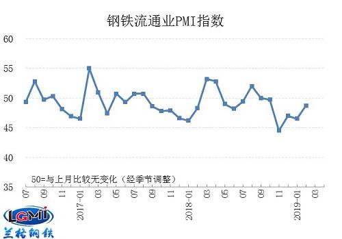 头条:市场供需益于预期 淡旺季转换 3月钢市库存往化开启