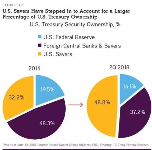 美国储蓄者被要求作为美国国债所有者,加快取代全球央行和国际投资者。这可能减少美国个人投资者拥有其他金融资产的资本。