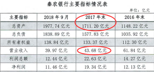 """秦农银行信贷资产质量下行压力较大 财务数据出现""""怪象"""""""