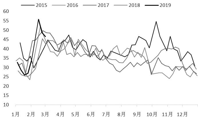 年初以来,LLDPE价格总体呈现盘整格局,尽管春节后在库存陡增的影响下快速下跌,但随着宏观利好的释放以及市场情绪的回暖,价格短暂回调后重回振荡格局。展望后市,随着库存的消化,LLDPE运行重心将振荡走高。