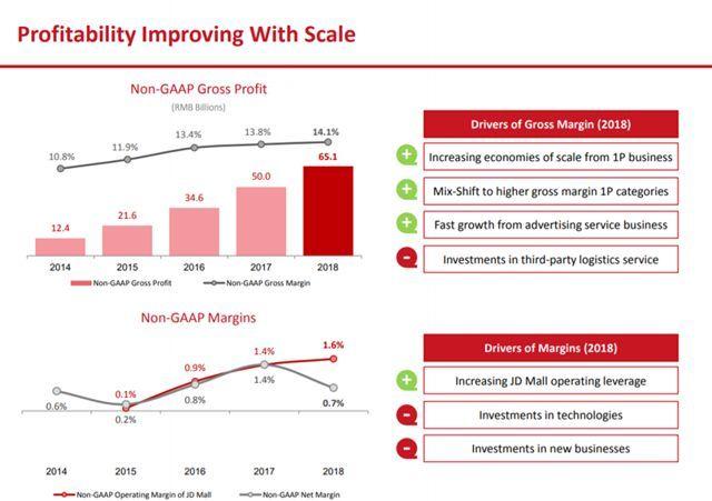 第四季度财报好于预期, 京东盈利能力及增长前景将有何发展趋势