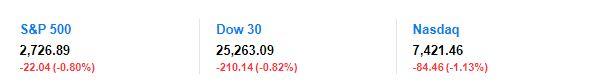 美国非农就业远逊预期 美股大幅低开
